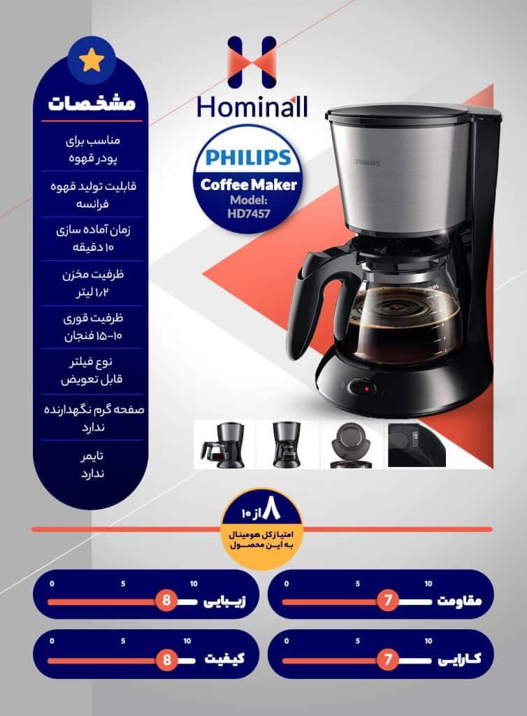 اینفوگرافی قهوه ساز فیلیپس مدل HD7457